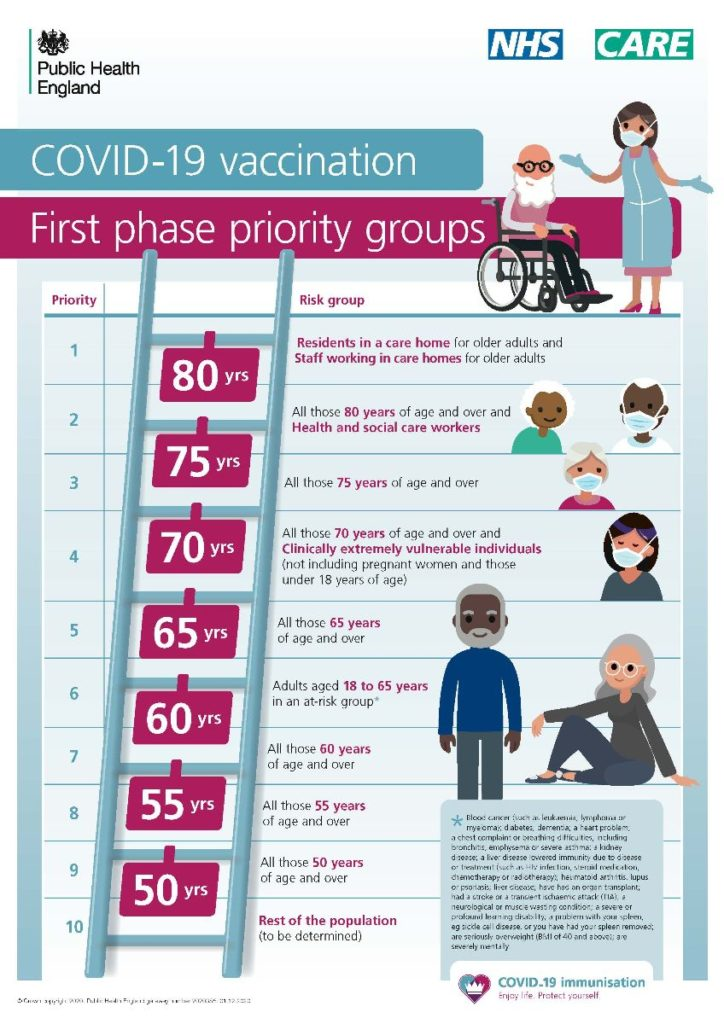 poster of Covid vaccination priority groups